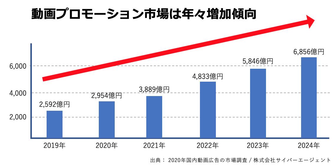 1.動画プロモーションを活用する企業は、年々増加する傾向。